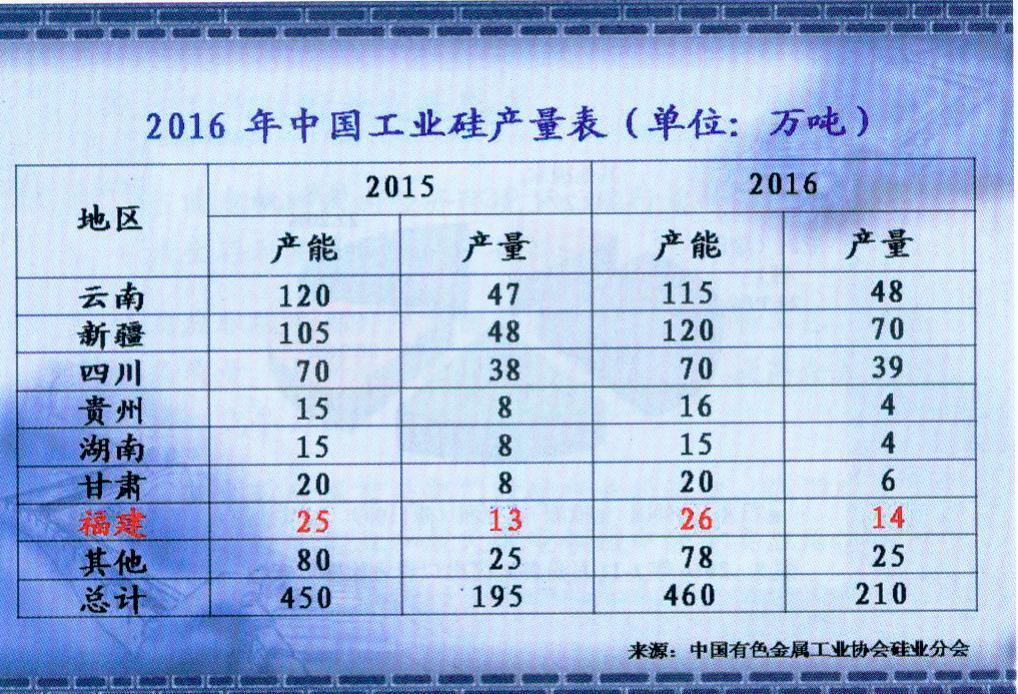 2016年中国工业硅产量表(中文)