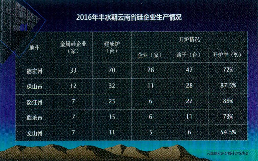2016年丰水期云南省企业生产情况(中文)