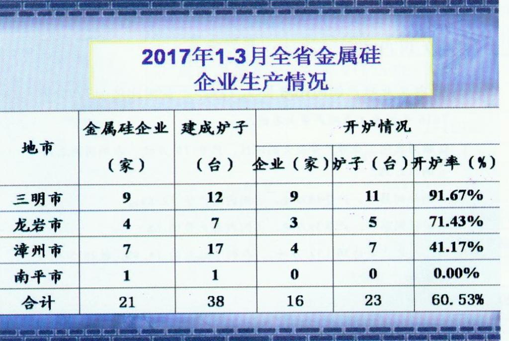 2017年1-3月福建省金属硅企业生产情况(中文)